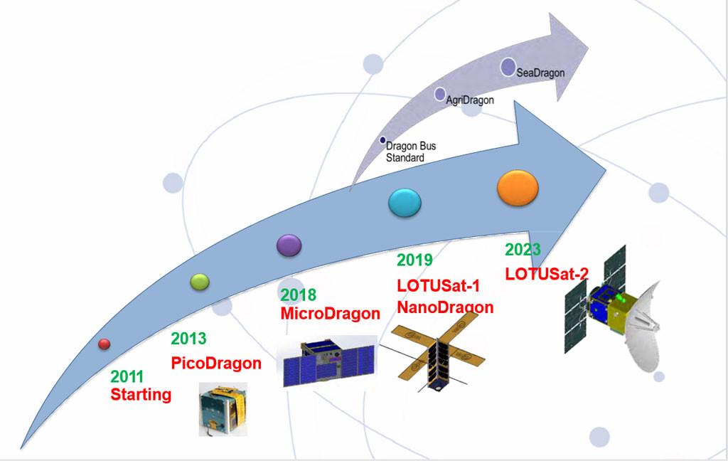 Lộ trình phát triển vệ tinh Việt Nam